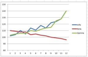 wykres liniowy z danymi
