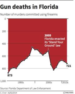 dane na wykresie